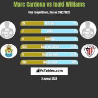Marc Cardona vs Inaki Williams h2h player stats