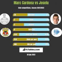 Marc Cardona vs Joselu h2h player stats