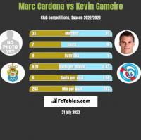 Marc Cardona vs Kevin Gameiro h2h player stats