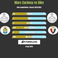 Marc Cardona vs Kike h2h player stats