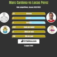 Marc Cardona vs Lucas Perez h2h player stats