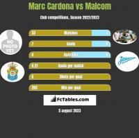 Marc Cardona vs Malcom h2h player stats