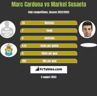 Marc Cardona vs Markel Susaeta h2h player stats