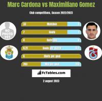 Marc Cardona vs Maximiliano Gomez h2h player stats