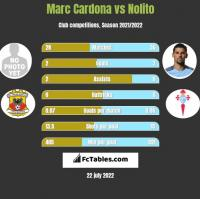 Marc Cardona vs Nolito h2h player stats