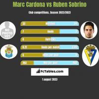 Marc Cardona vs Ruben Sobrino h2h player stats