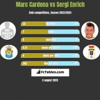 Marc Cardona vs Sergi Enrich h2h player stats