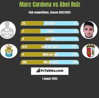 Marc Cardona vs Abel Ruiz h2h player stats