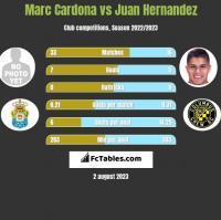 Marc Cardona vs Juan Hernandez h2h player stats