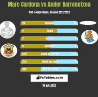 Marc Cardona vs Ander Barrenetxea h2h player stats