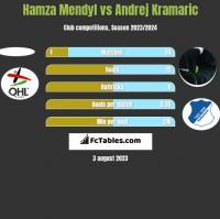 Hamza Mendyl vs Andrej Kramaric h2h player stats