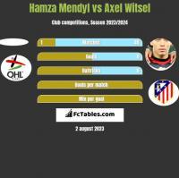 Hamza Mendyl vs Axel Witsel h2h player stats