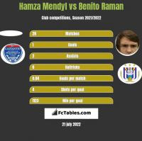 Hamza Mendyl vs Benito Raman h2h player stats