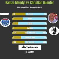 Hamza Mendyl vs Christian Guenter h2h player stats