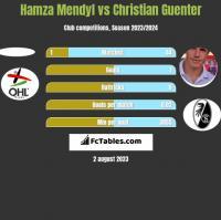 Hamza Mendyl vs Christian Guenter h2h player stats