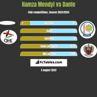 Hamza Mendyl vs Dante h2h player stats