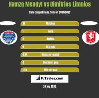 Hamza Mendyl vs Dimitrios Limnios h2h player stats