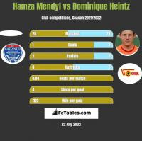 Hamza Mendyl vs Dominique Heintz h2h player stats