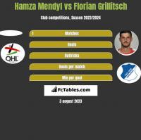 Hamza Mendyl vs Florian Grillitsch h2h player stats