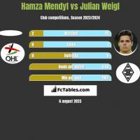 Hamza Mendyl vs Julian Weigl h2h player stats