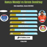 Hamza Mendyl vs Kerem Demirbay h2h player stats