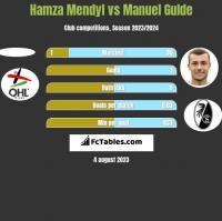 Hamza Mendyl vs Manuel Gulde h2h player stats