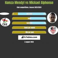 Hamza Mendyl vs Mickael Alphonse h2h player stats