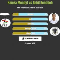 Hamza Mendyl vs Nabil Bentaleb h2h player stats