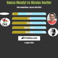 Hamza Mendyl vs Nicolas Hoefler h2h player stats