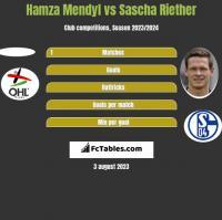 Hamza Mendyl vs Sascha Riether h2h player stats