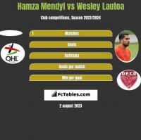 Hamza Mendyl vs Wesley Lautoa h2h player stats
