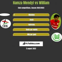 Hamza Mendyl vs William h2h player stats