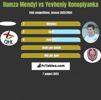 Hamza Mendyl vs Yevheniy Konoplyanka h2h player stats