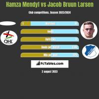 Hamza Mendyl vs Jacob Bruun Larsen h2h player stats
