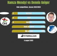 Hamza Mendyl vs Dennis Geiger h2h player stats