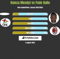 Hamza Mendyl vs Fode Ballo h2h player stats