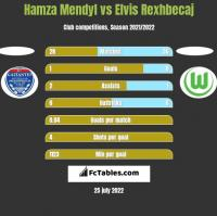 Hamza Mendyl vs Elvis Rexhbecaj h2h player stats
