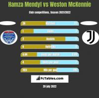 Hamza Mendyl vs Weston McKennie h2h player stats