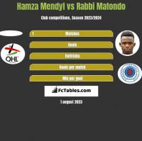 Hamza Mendyl vs Rabbi Matondo h2h player stats