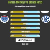 Hamza Mendyl vs Blendi Idrizi h2h player stats