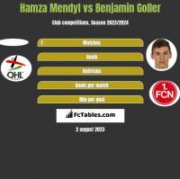 Hamza Mendyl vs Benjamin Goller h2h player stats