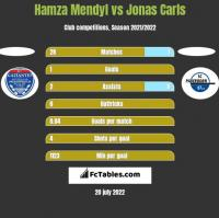 Hamza Mendyl vs Jonas Carls h2h player stats