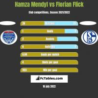 Hamza Mendyl vs Florian Flick h2h player stats