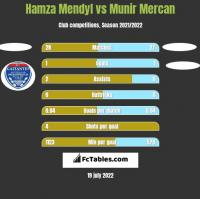 Hamza Mendyl vs Munir Mercan h2h player stats