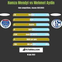 Hamza Mendyl vs Mehmet Aydin h2h player stats