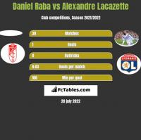 Daniel Raba vs Alexandre Lacazette h2h player stats