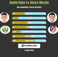 Daniel Raba vs Alvaro Morata h2h player stats