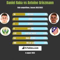 Daniel Raba vs Antoine Griezmann h2h player stats