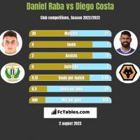 Daniel Raba vs Diego Costa h2h player stats