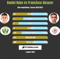 Daniel Raba vs Francisco Alcacer h2h player stats